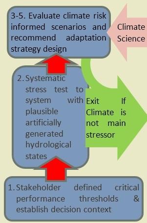 AGUA flow diagram