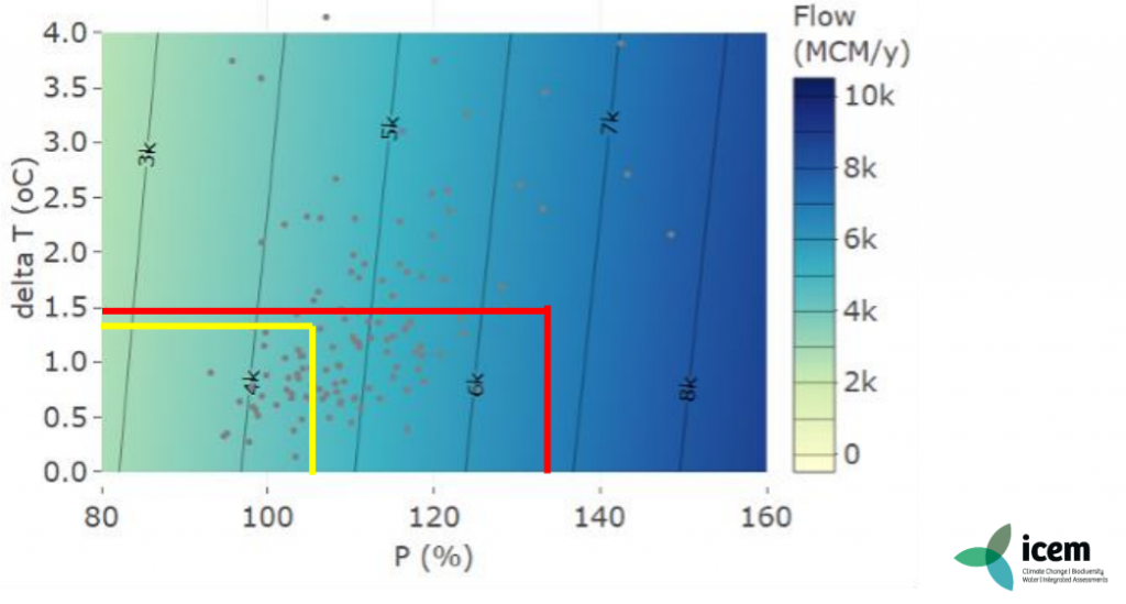 Basin-wide outflow projections Kelani basin. CREDIT: Kelsey Harpham, ICEM